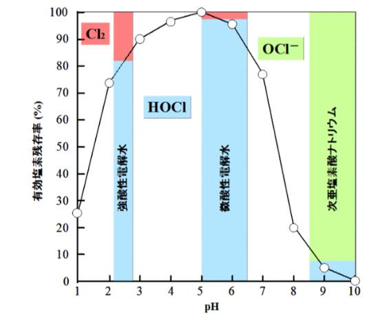 次亜塩素酸水資料
