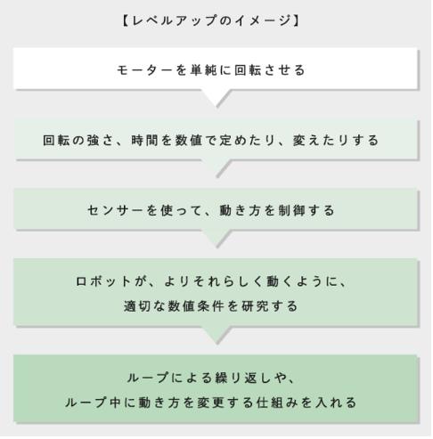 Z会レベルアップイメージ