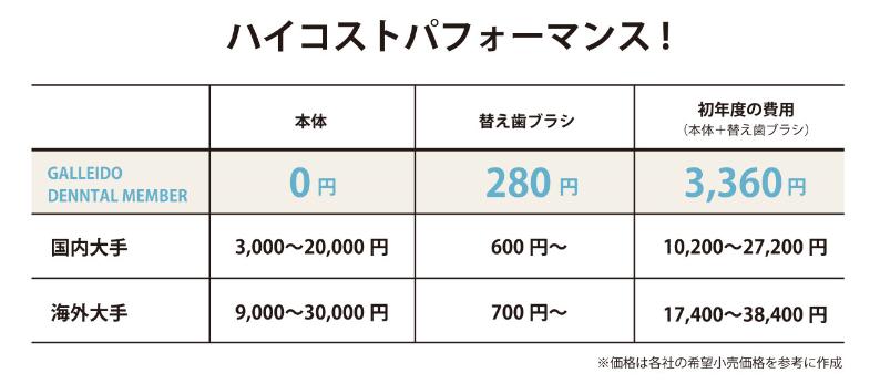 ガレイド価格比較